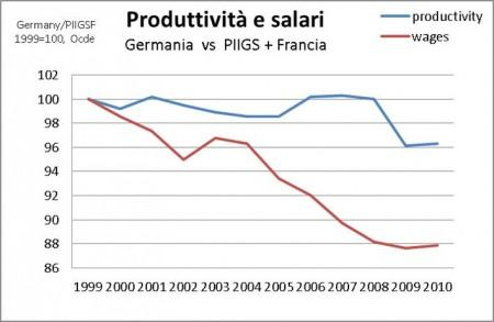 produttivita-salari
