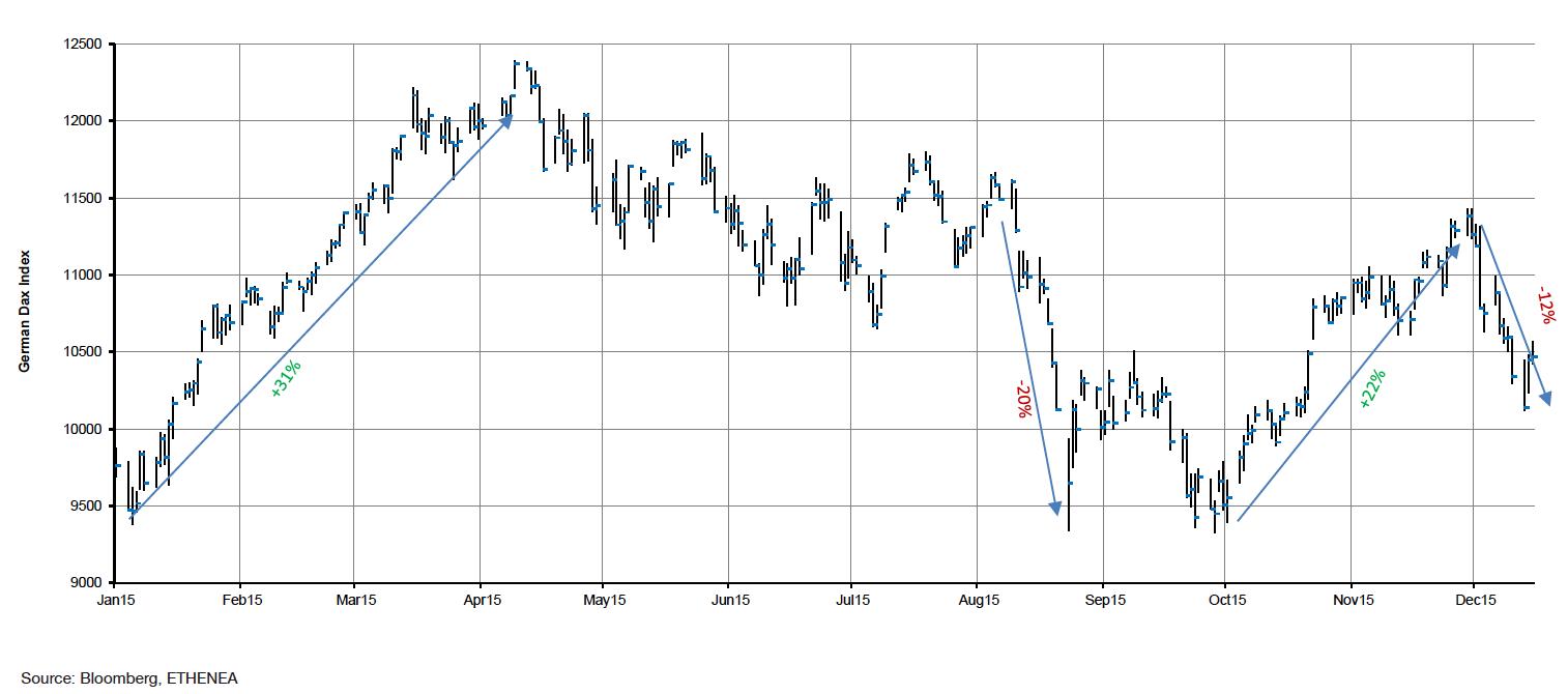 indice azionario