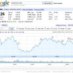 come usare google finance