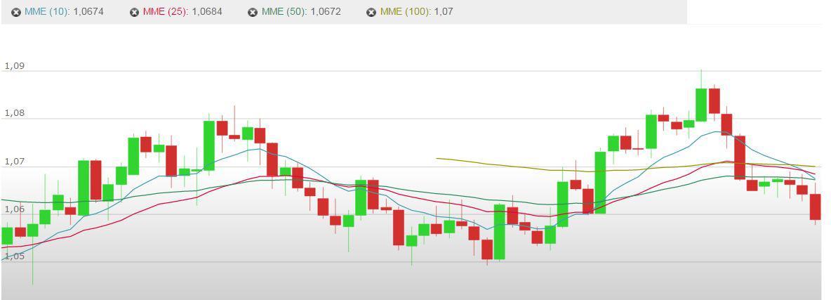 ·Actualización sobre la configuración técnica en el EUR/USD y el USD/JPY. Guía de trading Nuevo en Forex; Gráfico semanal EUR/USD:gameanime.ga