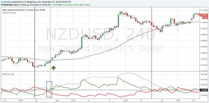 Indicatore ADX: Come fare trading con l'ADX?   IG IT