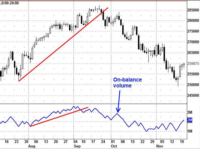 Indicatore On Balance Volume (OBV)