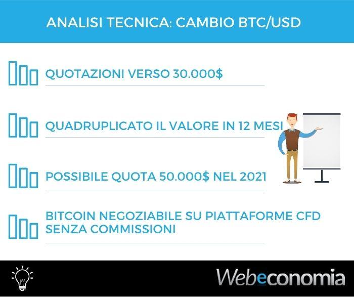 Analisi tecnica Cambio Bitcoin Dollaro - 01 Gennaio 201