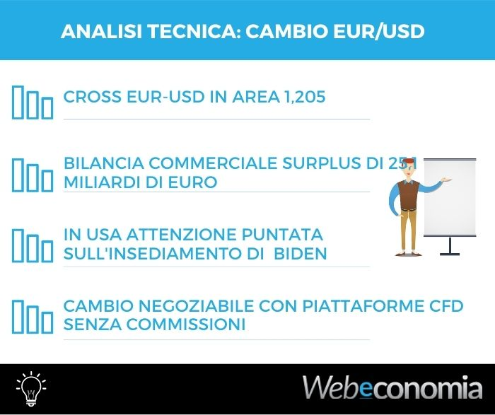 Analisi tecnica cambio Euro dollaro - 21 Gennaio 2021