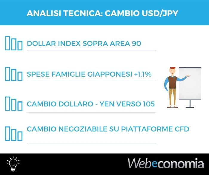 Analisi tecnica dollaro yen - 11 Gennaio 2021