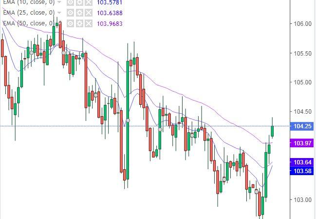 Grafico Dollaro Yen - 11 Gennaio 2021