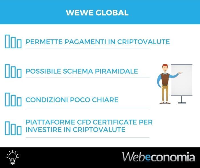 WeWe Global recensione