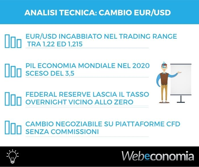 Analisi tecnica EUR/USD - 03 Febbraio 2021