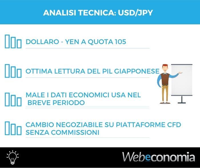 Analisi tecnica Dollaro Yen - 17 Febbraio 2021