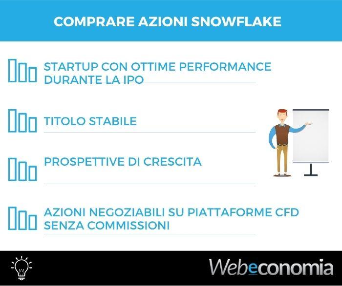 Comprare azioni Snowflake - Infografica
