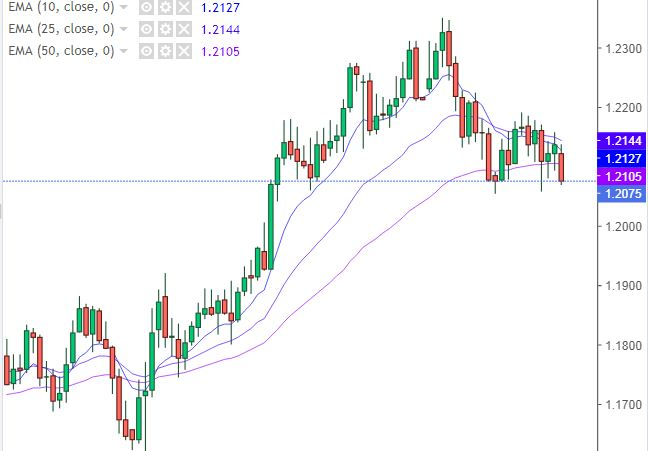 Grafico Euro Dollaro - 03 Febbraio 2021