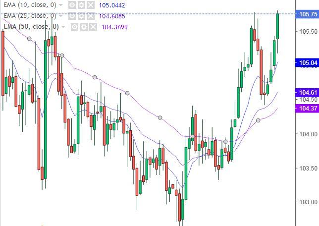 Grafico Dollaro Yen - 17 Febbraio 2021