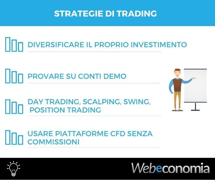 Strategia di trading - Infografica
