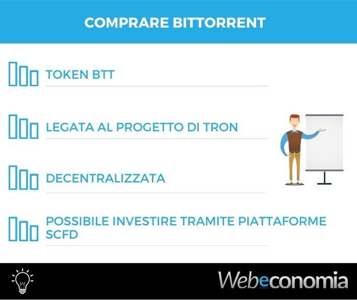 Comprare BitTorrent (BTT)