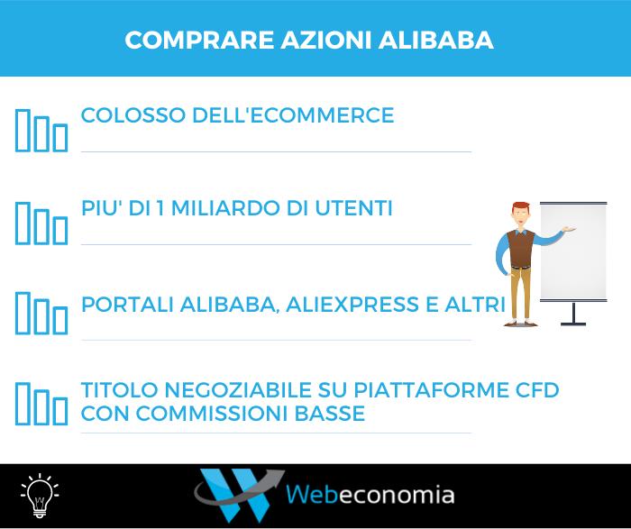 Comprare Azioni Alibaba