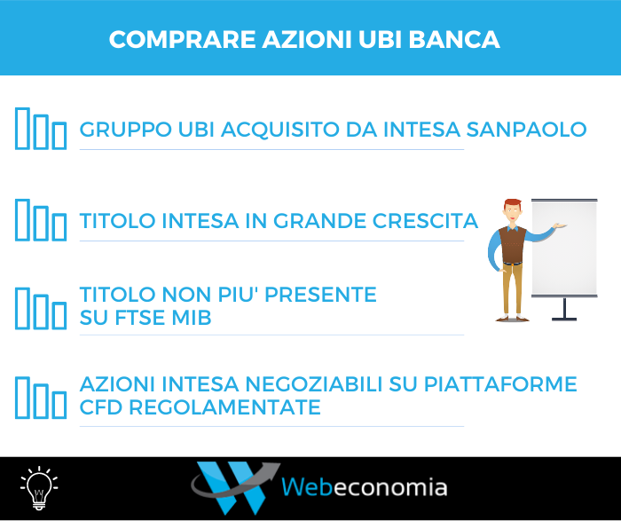 Comprare azioni UBI Banca