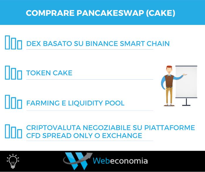 Comprare PancakeSwap