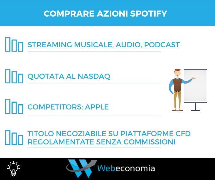 Comprare Azioni Spotify