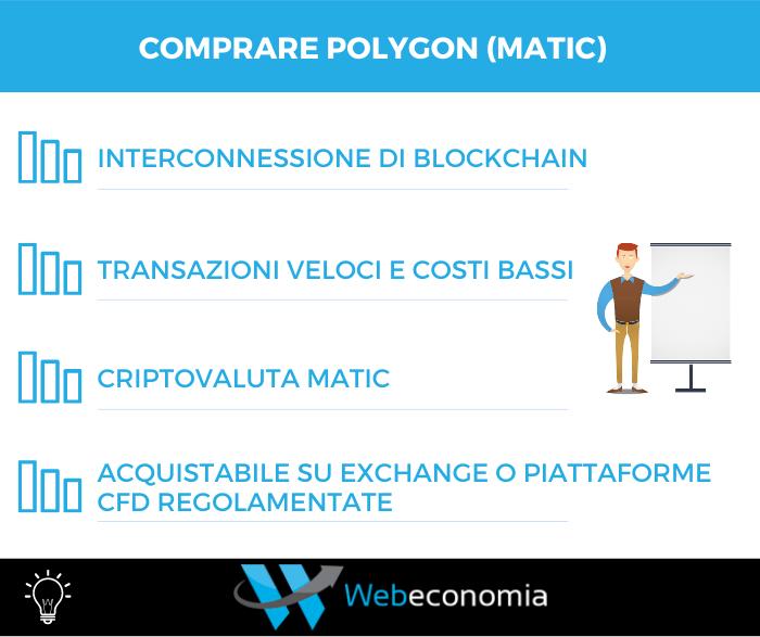 Comprare Polygon Matic