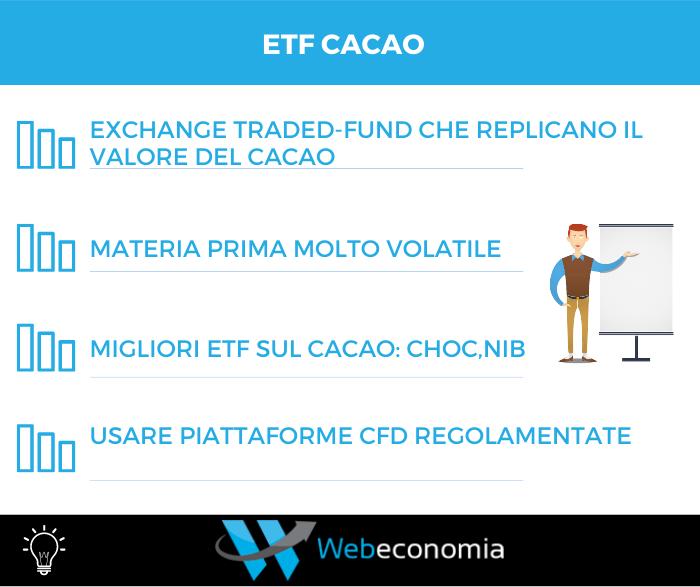 ETF Cacao
