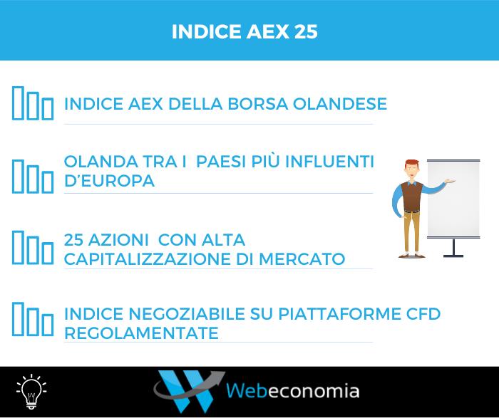 Indice AEX 25