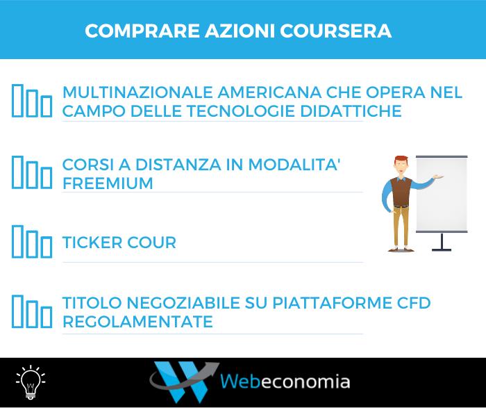 Comprare azioni Coursera