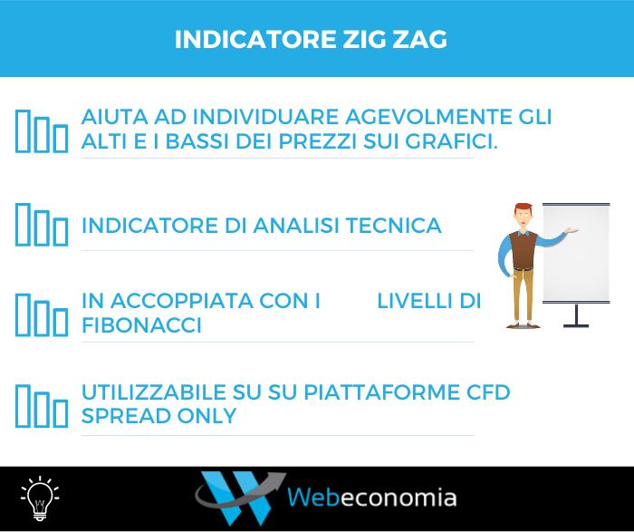 Indicatore Zig Zag