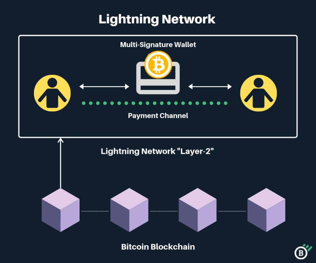 canali di pagamento bitcoin)