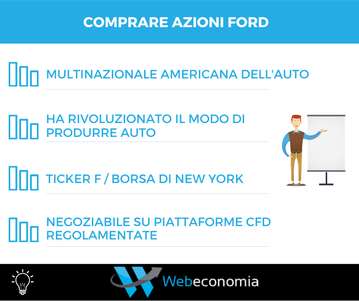 Comprare azioni Ford