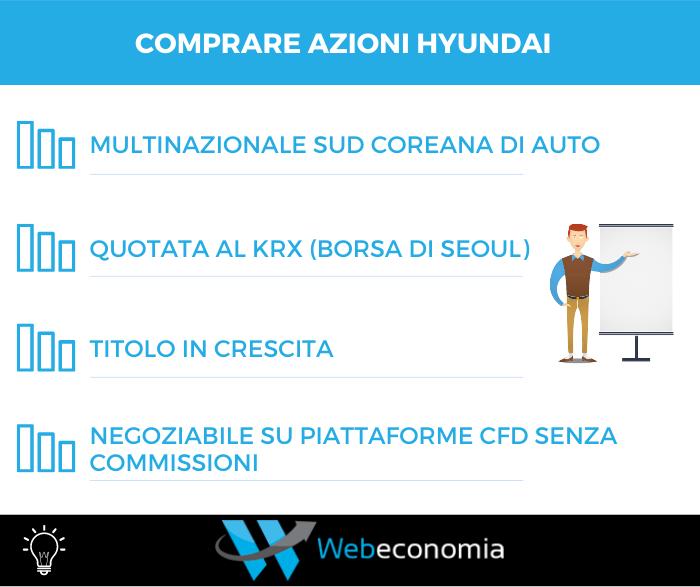 Comprare azioni Hyundai