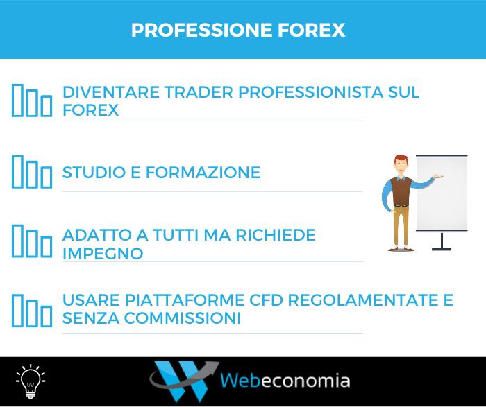 Professione Forex